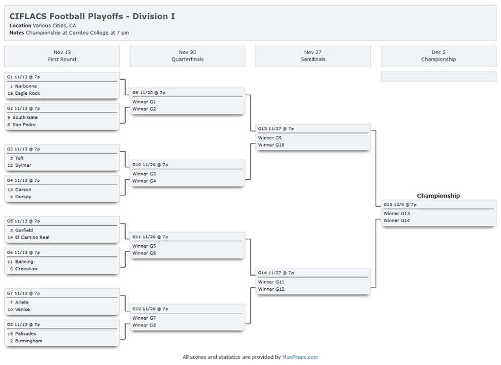 Los Angeles City Section Div I Playoffs