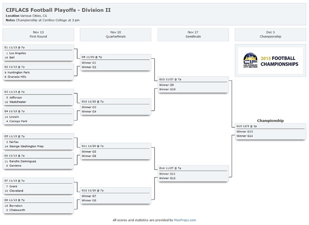 Los Angeles City Section Div II Playoffs